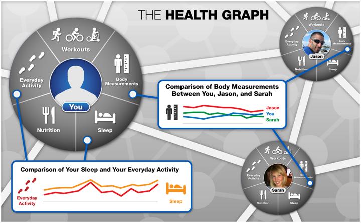 Health Graph